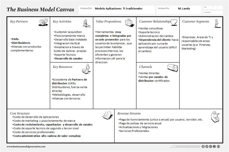 canvas-aplicaciones-IT